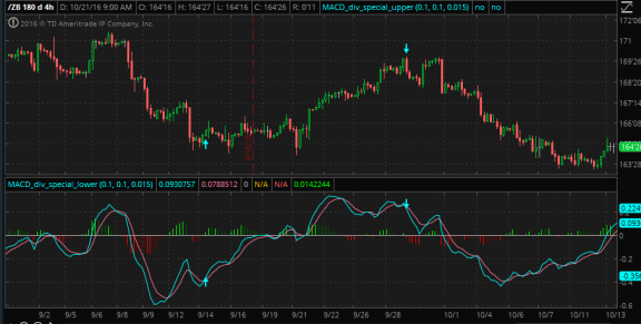 MACD divergence indicator crossover edition for Thinkorswim TOS